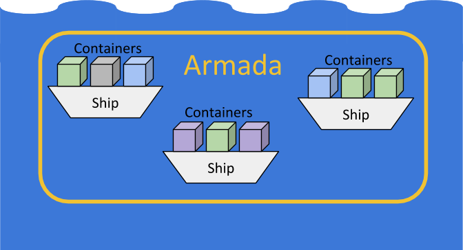 Armada cluster ships